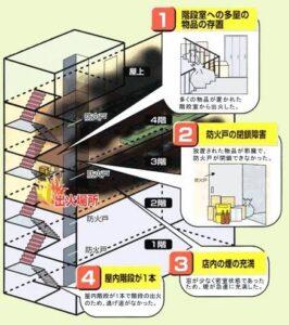 新宿歌舞伎町ビル火災